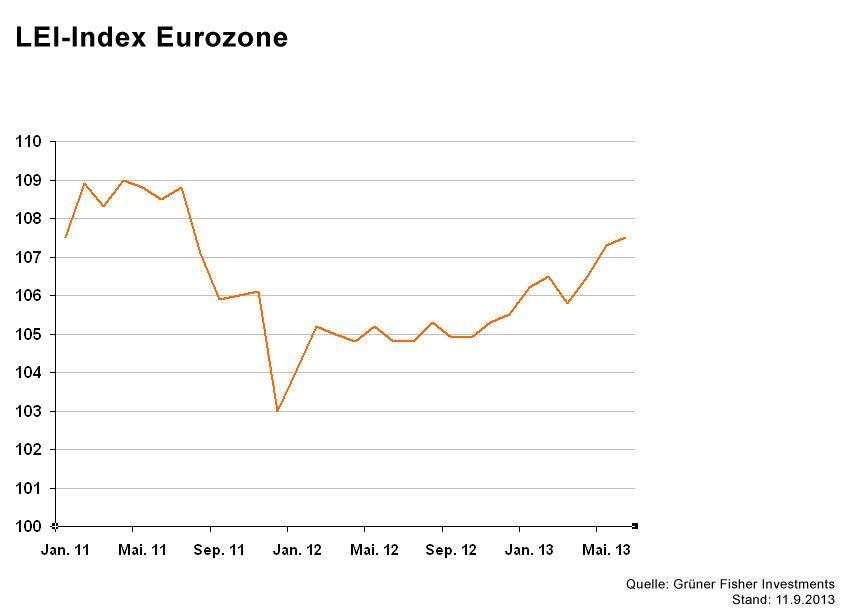 GRAFIK Börsenkurse der Woche / LEI Eurozone