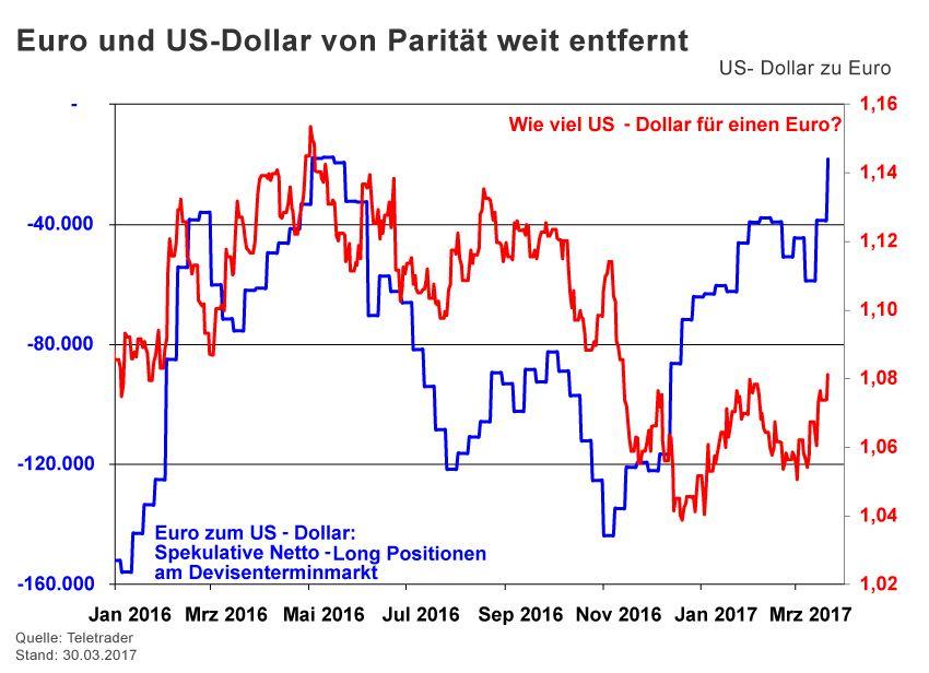 Charts der Woche / KW 17 / Halver / EUR / US-Dollar