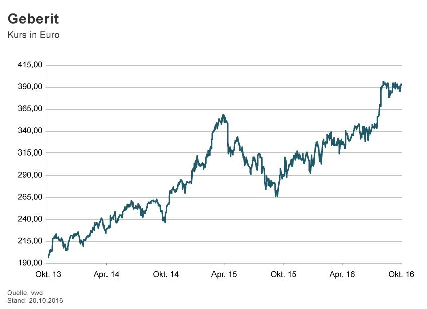 GRAFIK Börsenkurse der Woche / 2016 / KW 42 / Geberit