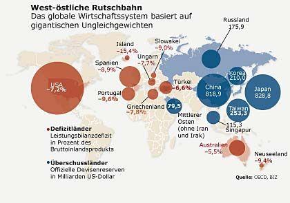 West-östliche Rutschbahn: Die globale Wirtschaftssystem basiert auf gigantischen Ungleichgewichten
