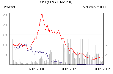 Die CPU-Aktie im Vergleich zum Nemax All Share (rot)