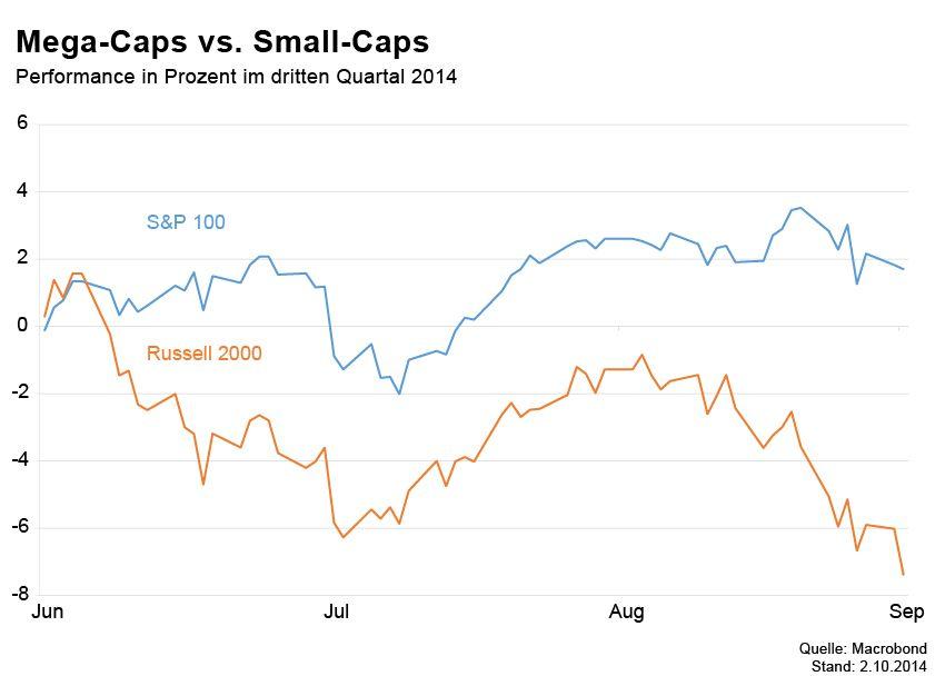 Börsenkurse der Woche / Mega caps vs. Small Caps