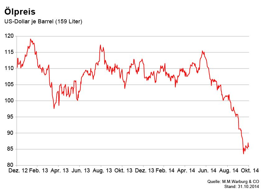 GRAFIK Börsenkurse der Woche / Brent