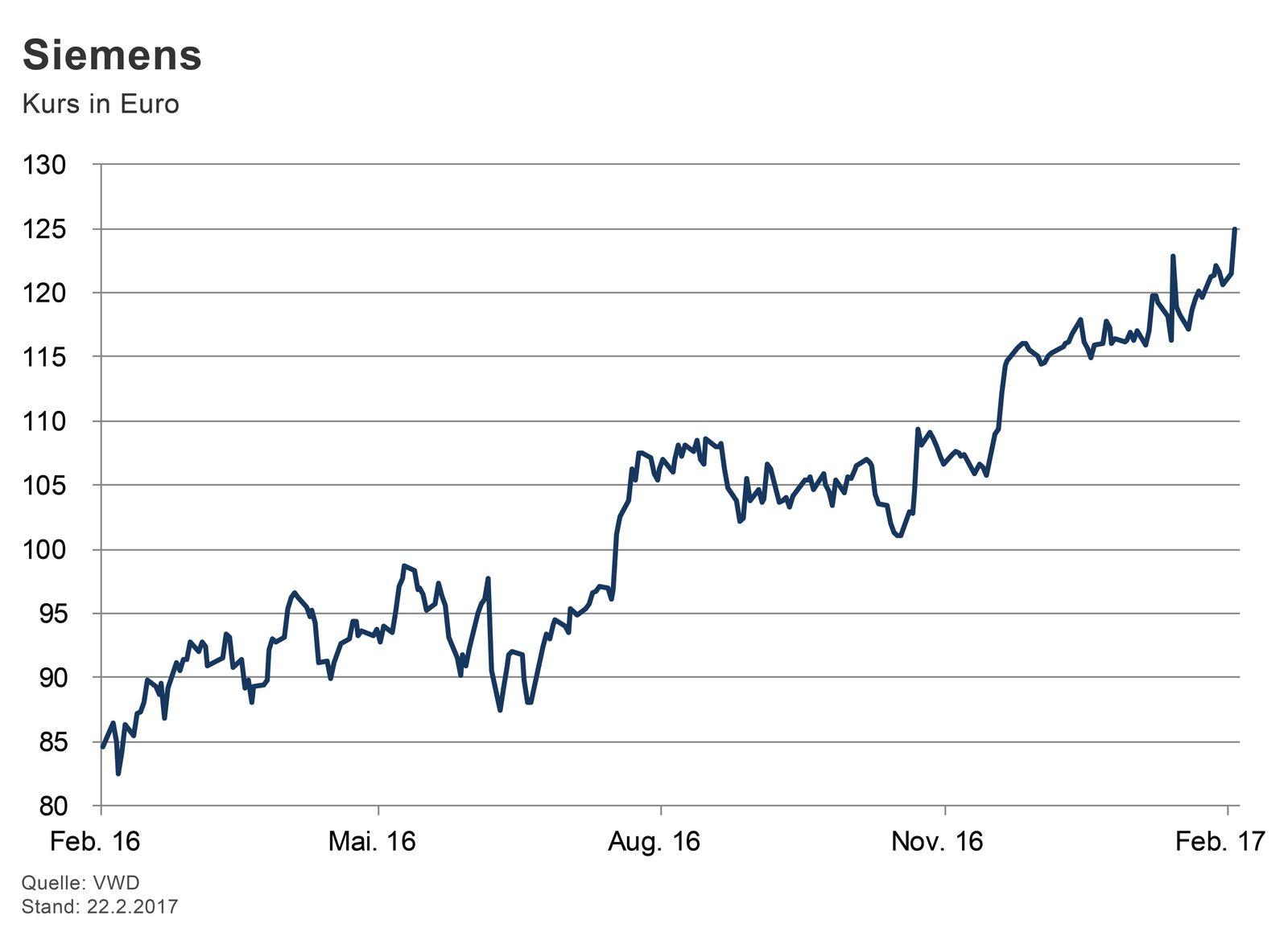GRAFIK Börsenkurse der Woche / #2