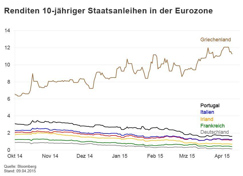 GRAFIK Börsenkurse der Woche / Anleihen
