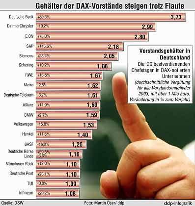Gehalts-Zuwächse: Die Gehälter der DAX-Vorstände sind im vergangenen Jahr um durchschnittlich elf Prozent gestiegen. Den höchsten Sprung mit einem Plus von rund 150 Prozent verzeichnet die Chefetage des Softwarekonzerns SAP