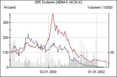 Die SER-Aktie im Vergleich zum Nemax All Share (rot)