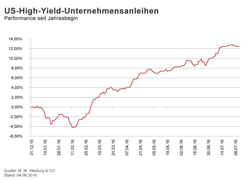 GRAFIK Börsenkurse der Woche / 2016 / KW 31 / High Yield