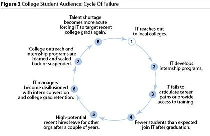 IT und Studenten: Bisher ein Teufelskreis