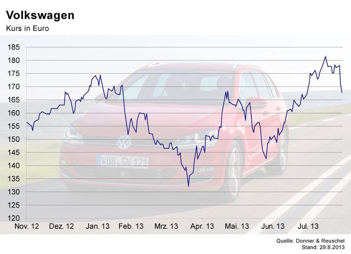 Aktienkurs Griechenland