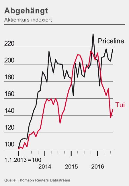 Abgehängt: Aktienkurse von Tui und Priceline