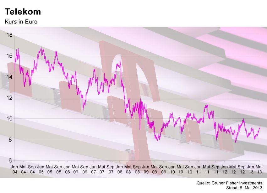 GRAFIK Börsenkurse der Woche / Telekom