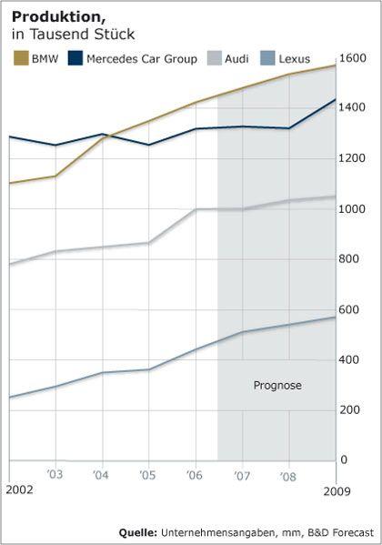 Noch in Führung: Produktion von Autos in Tausend Stück