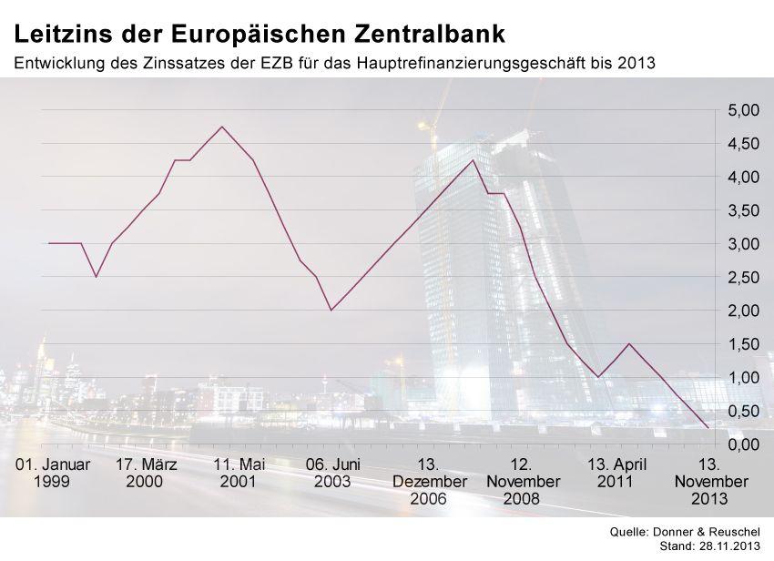 GRAFIK Börsenkurse der Woche / EZB