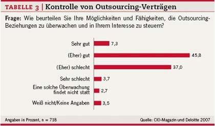 Alles unter Kontrolle: Die meisten CIOs glauben, sie könnten die Outsourcing-Beziehungen gut kontrollieren