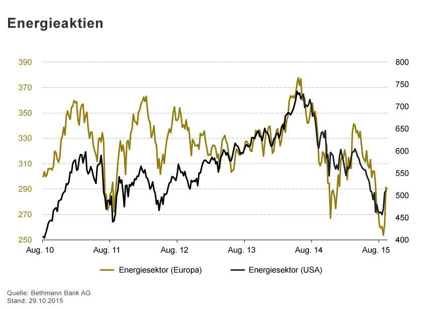 GRAFIK Börsenkurse der Woche / 2015 / KW 44 / Energieaktien