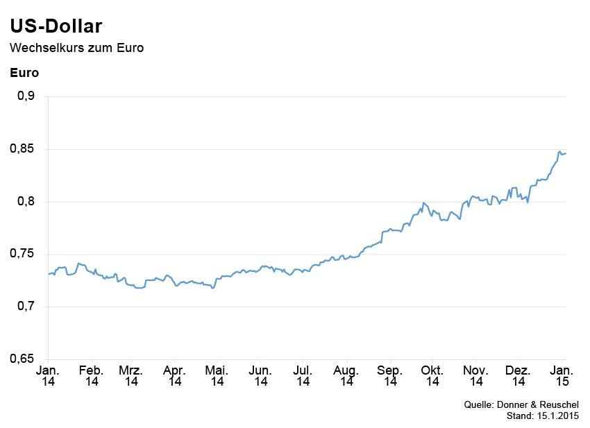 GRAFIK Börsenkurse der Woche / Dollar in Euro