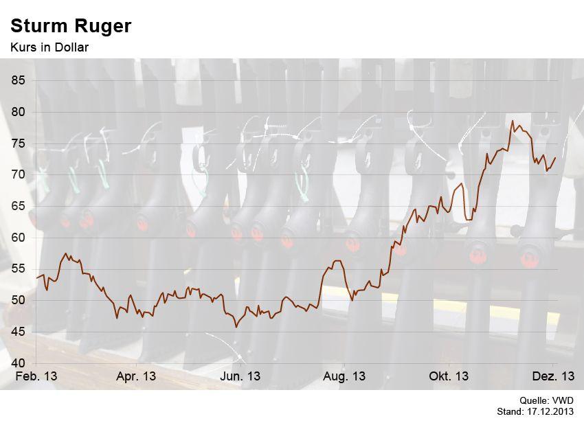 GRAFIK Börsenkurse der Woche / Sturm Ruger
