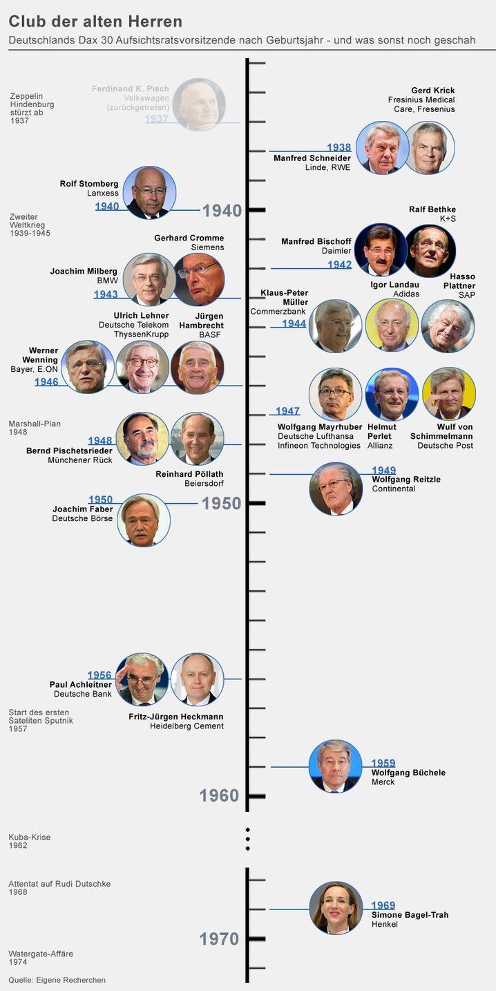 Alterweisheit: Deutschlands Chefaufseher sind im Schnitt 69 Jahre alt - und der Club der Ü70 ist recht groß. Der bislang älteste AR-Chef hat jetzt seinen Job hingeworfen ...