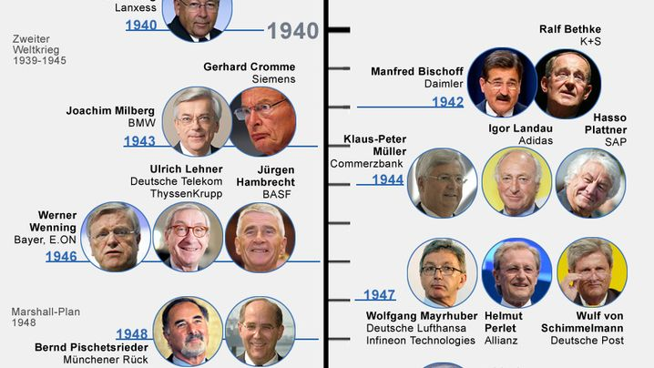 Im Club der alten Männer: Deutschlands wichtigste Aufsichtsräte