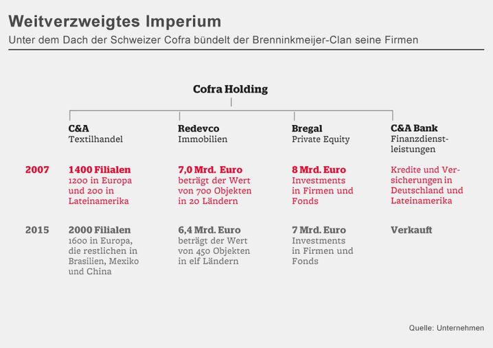 Weitverzweigtes Imperium: Unter dem Dach der Schweizer Cofra bündelt der Brenninkmeijer-Clan seine Firmen