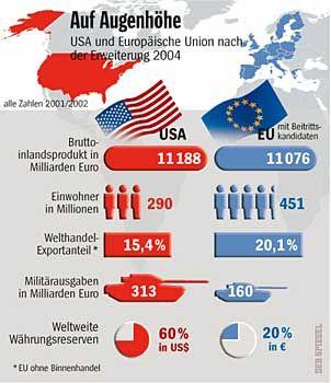 Eine Wirtschaftsmacht wächst heran: die erweiterte EU im Vergleich zu den USA