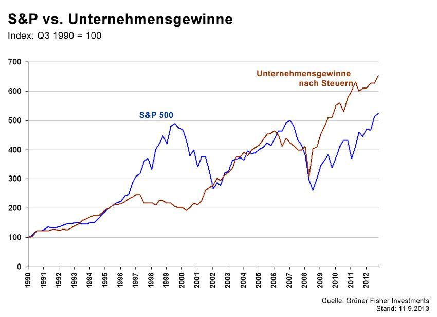 GRAFIK Börsenkurse der Woche / S&P; Unternehmen