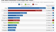 Das sind die wertvollsten Start-ups der Welt