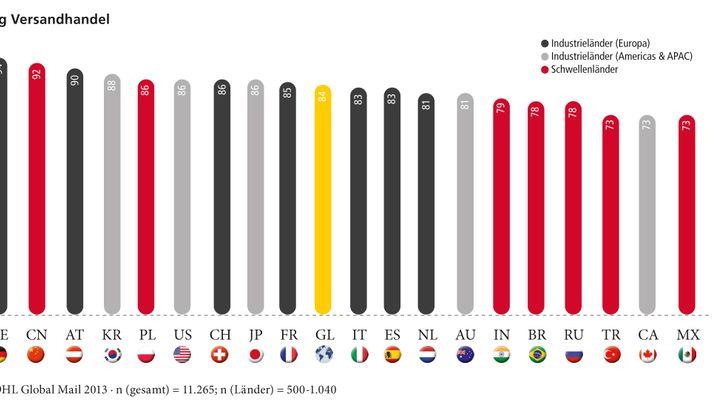 DHL-Studie: Was Kunden weltweit von Versandhändlern wünschen