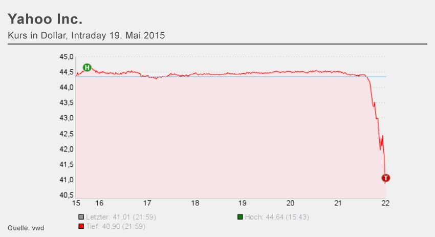 Chart Yahoo Aktie Intraday 19.5.2015