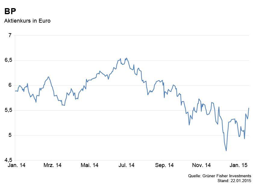GRAFIK Börsenkurse der Woche / BP
