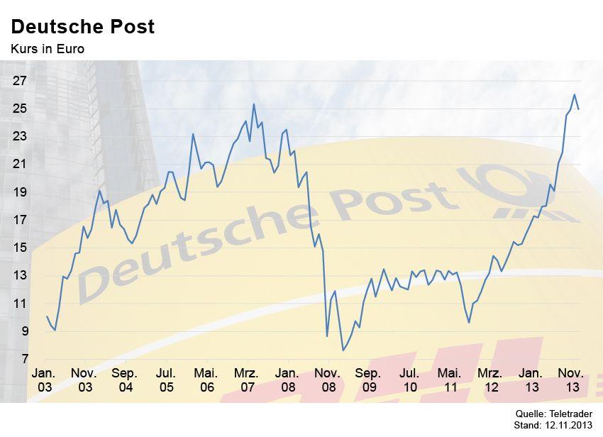 GRAFIK Börsenkurse der Woche / Deutsche Post