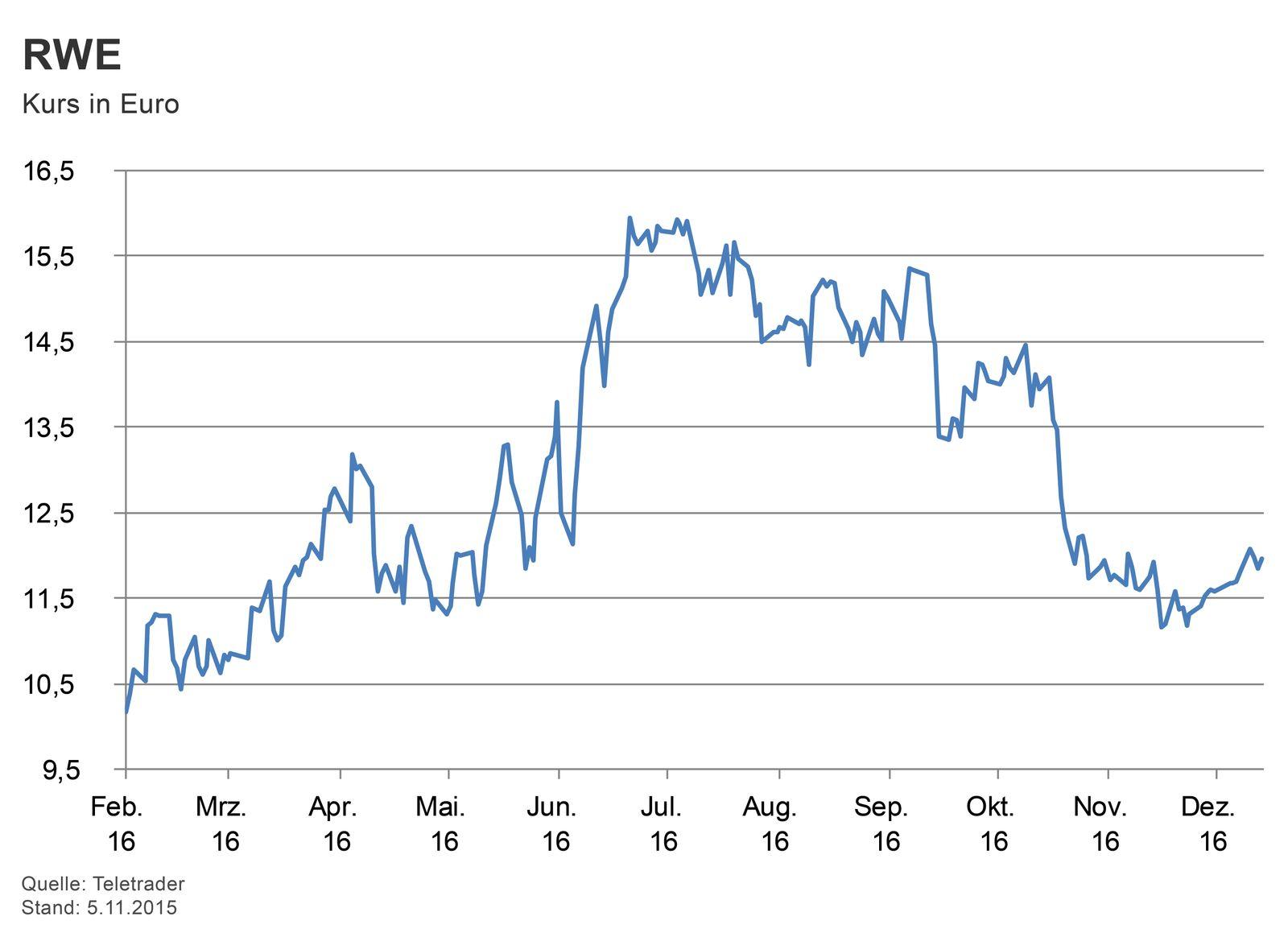 GRAFIK Börsenkurse der Woche / #3
