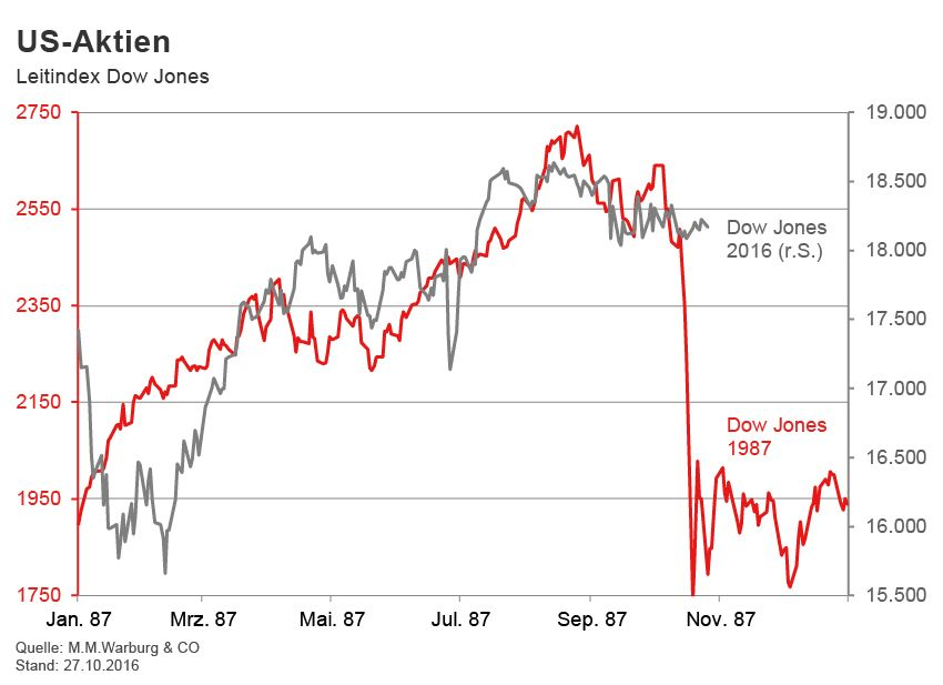 GRAFIK Börsenkurse der Woche / 2016 / KW 43
