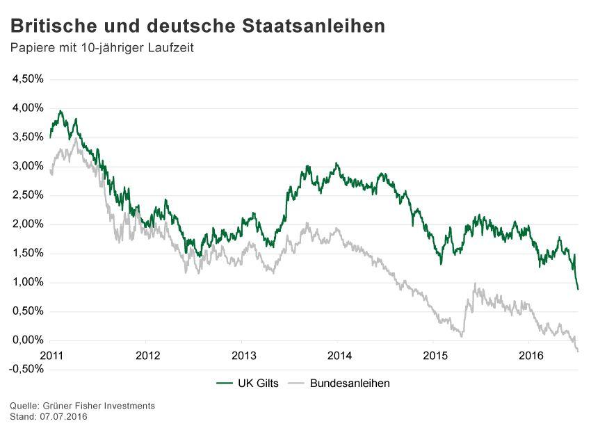 GRAFIK Börsenkurse der Woche / 2016 / KW 27 / BK/D Staatsanleih