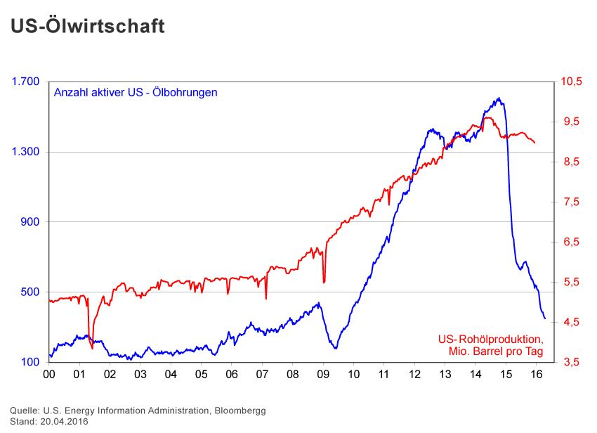 GRAFIK Börsenkurse der Woche / 2015 / KW 16 / US-Ãlwirtschaft