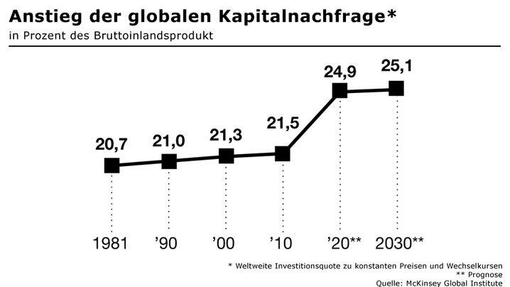 Kapital: Anstieg der globalen Nachfrage - und die Folgen