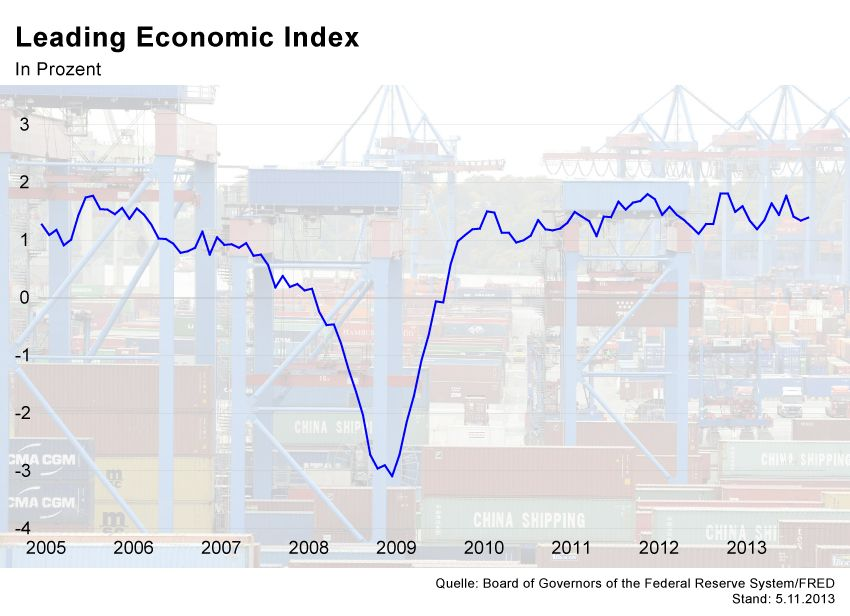GRAFIK Börsenkurse der Woche / Leading Economic Index