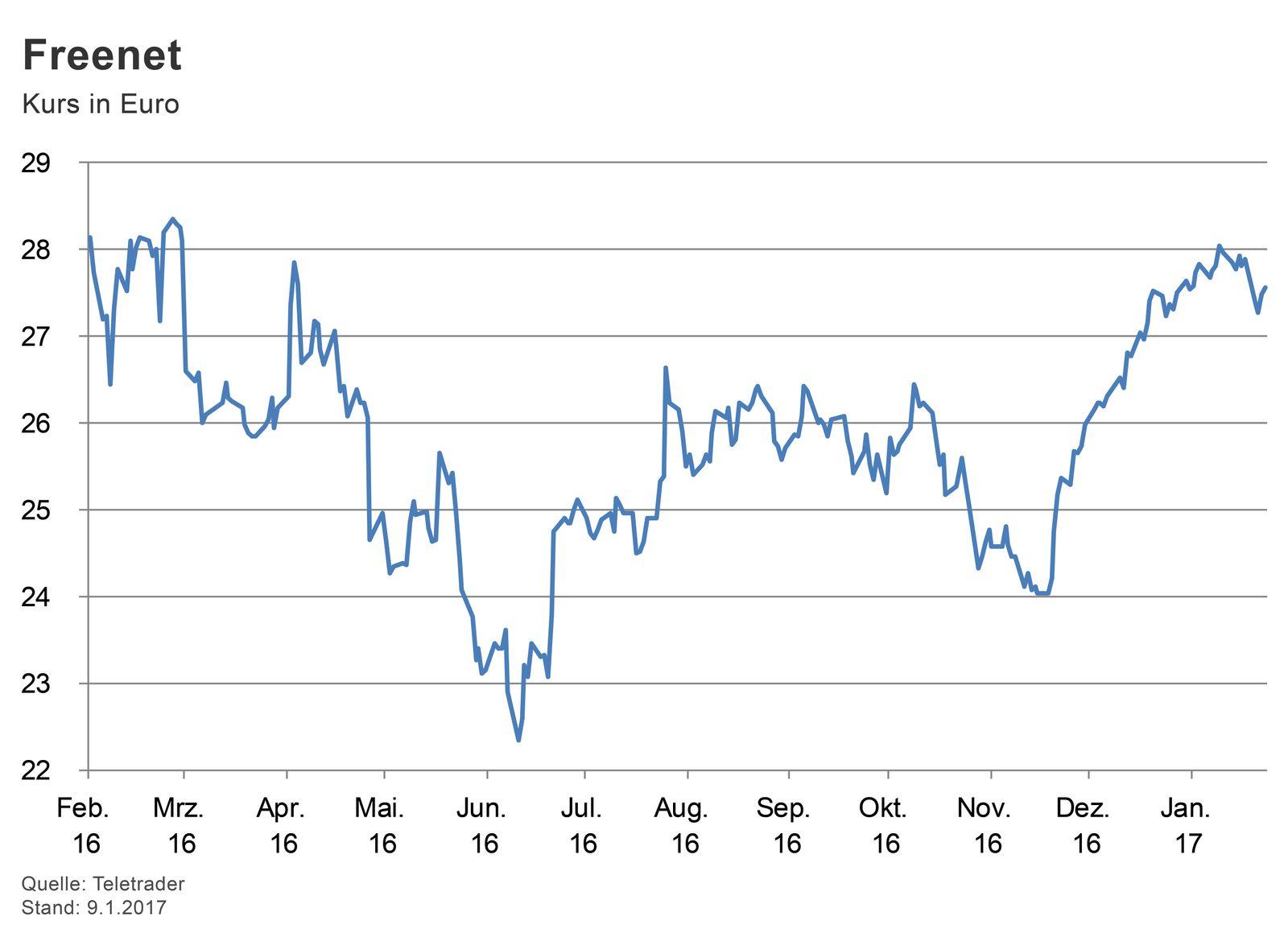 GRAFIK Börsenkurse der Woche / Freenet