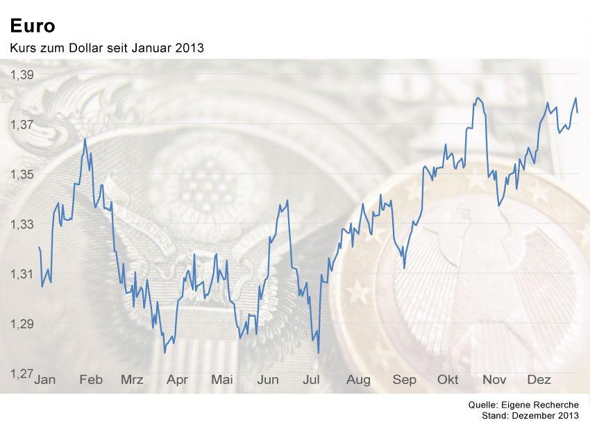 GRAFIK Börsenkurse der Woche / KW1 2014 / Euro