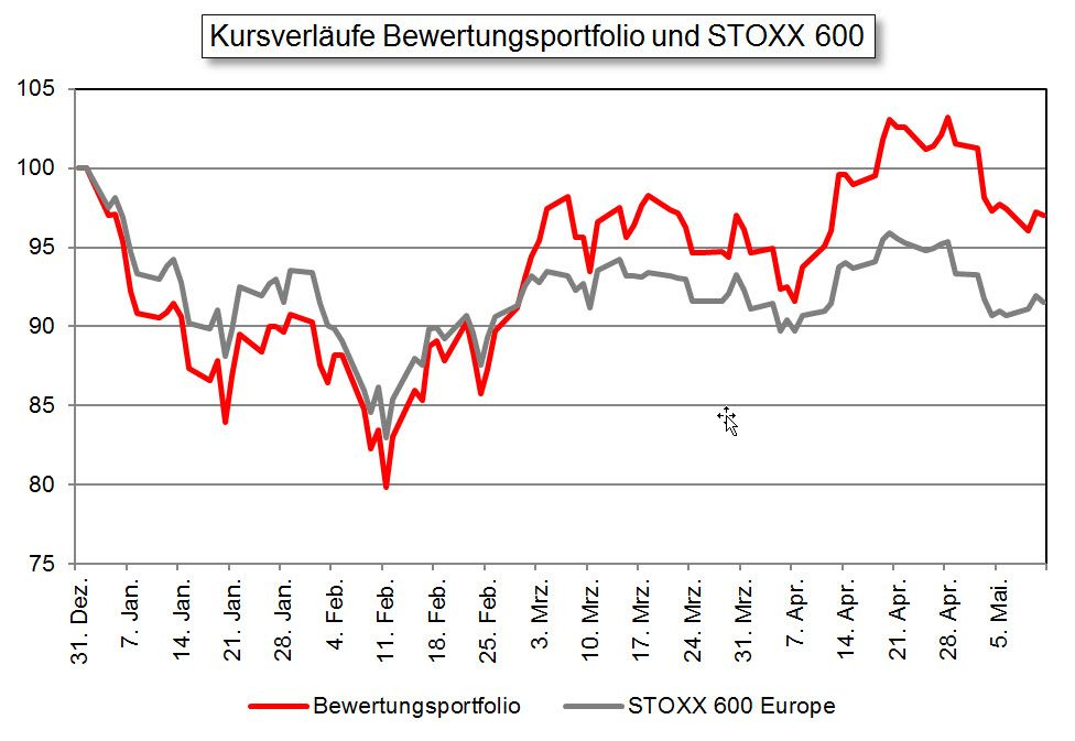 Kursverläufe Bewertungsportfolio und STOXX 600 / Börsenprofi #3 / KW 19 2016