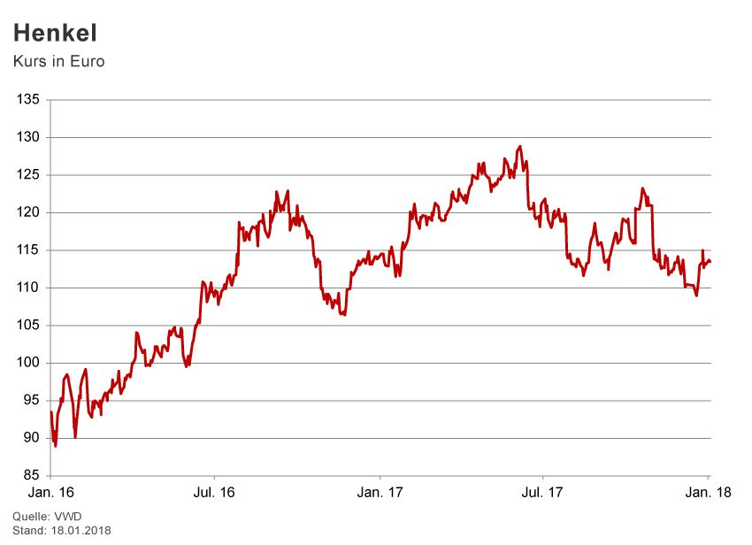 GRAFIK Börsenkurse der Woche / KW 4 / 2018 / Henkel