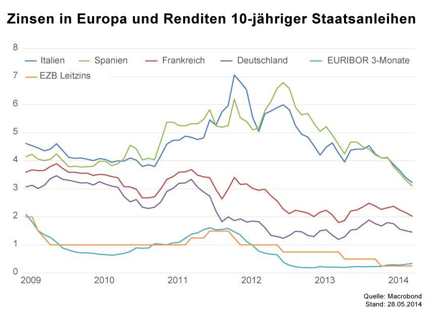 GRAFIK Börsenkurse der Woche / KW22 2014 / Staatsanleihen