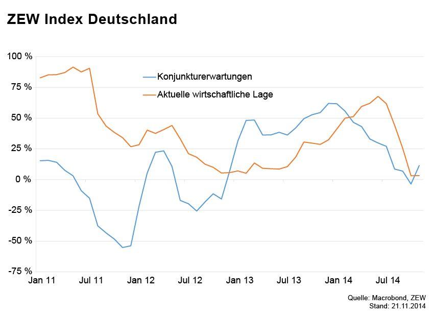 GRAFIK Börsenkurse der Woche / ZEW