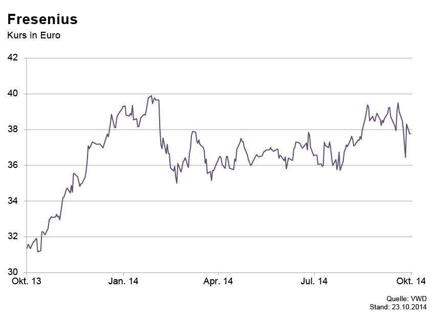 GRAFIK Börsenkurse der Woche / Fresenius