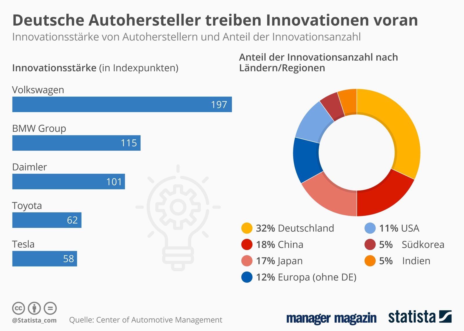 GRAFIK Autohersteller Innovationen