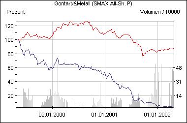 Die Gontard-Aktie im Vergleich zum Smax (rot)
