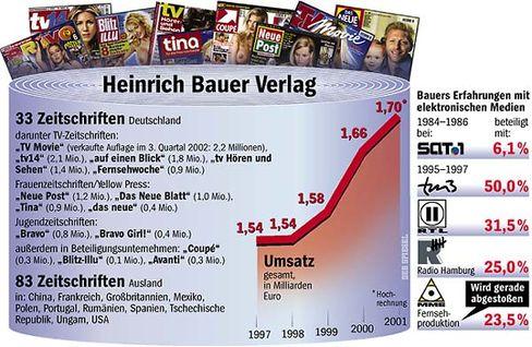 Medien-Imperium: Der Heinrich Bauer Verlag