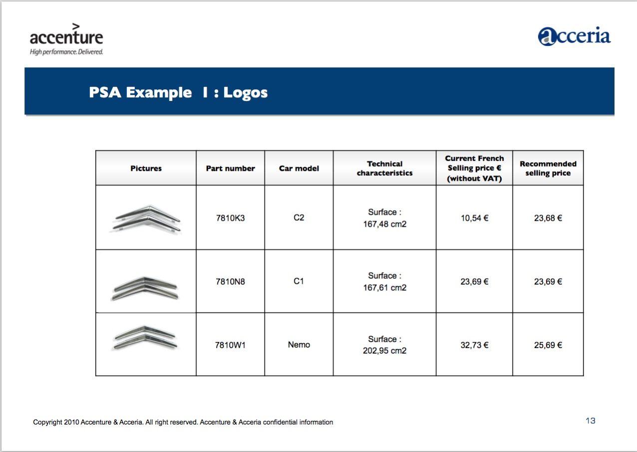 EINMALIGE VERWENDUNG PDF / Accenture & Acceria