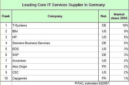 IT-Dienstleister: Die zehn größten Anbieter inklusive Projektgeschäft und non-kaptive Services